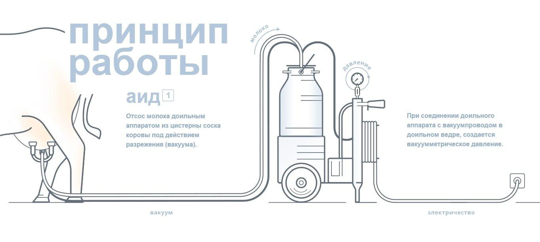 Доїльного обладнання DaMilk